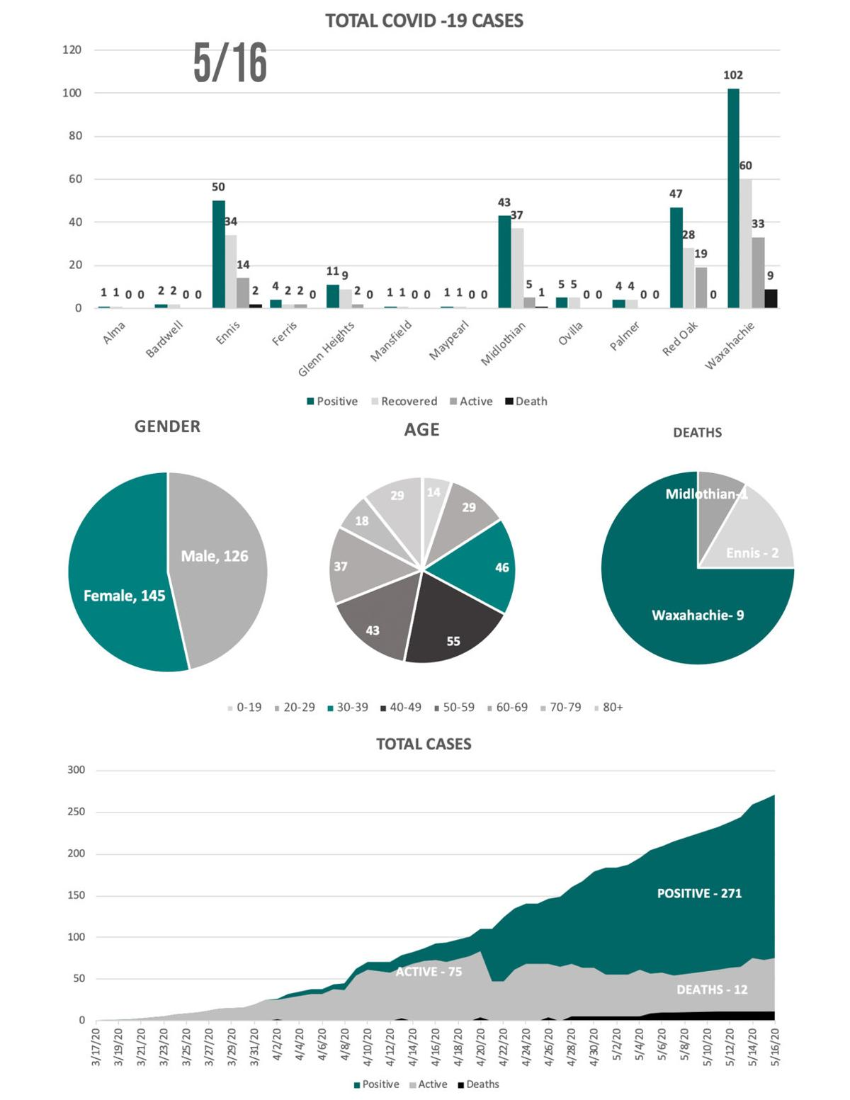 5-16 COVID19 Charts.jpg