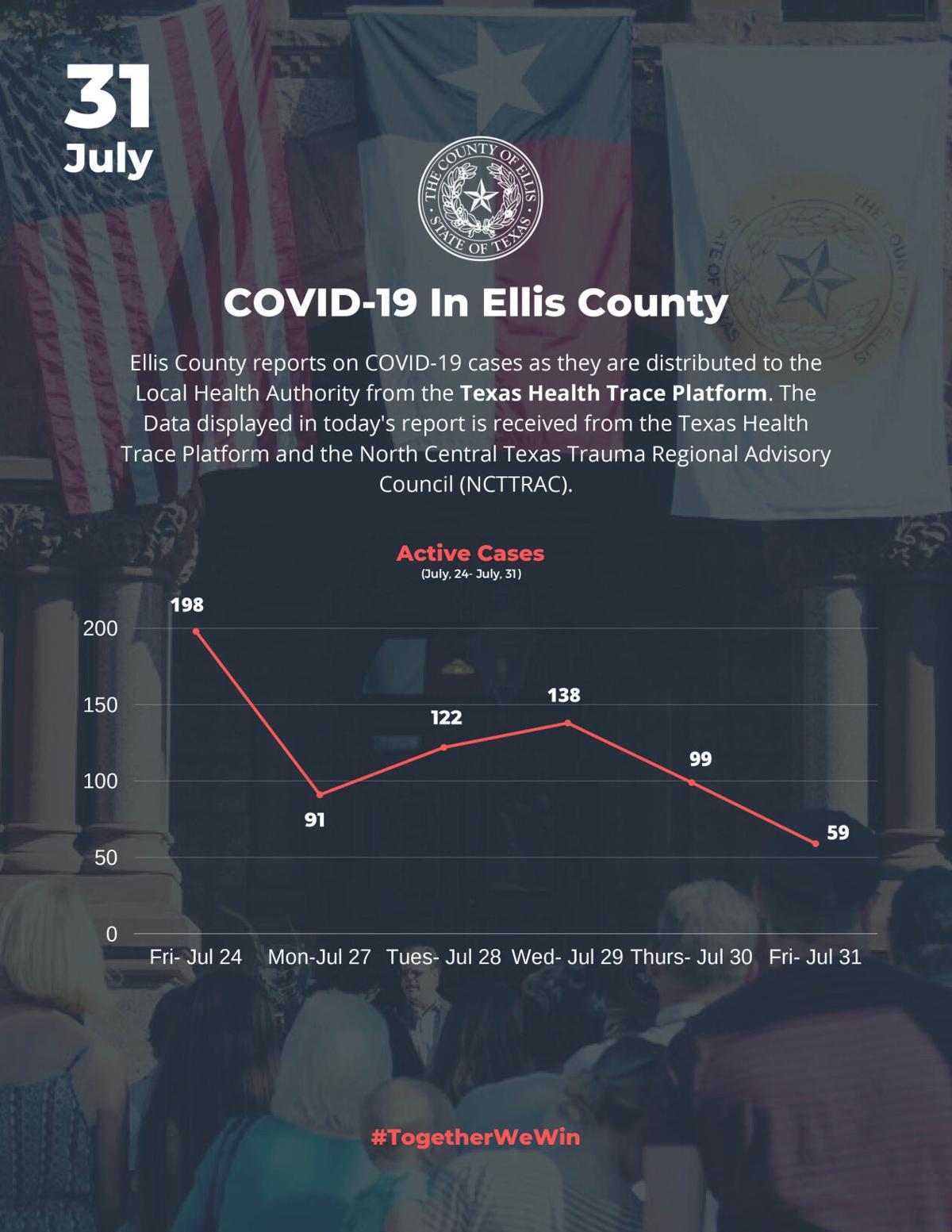 7-30 COVID-19 Charts