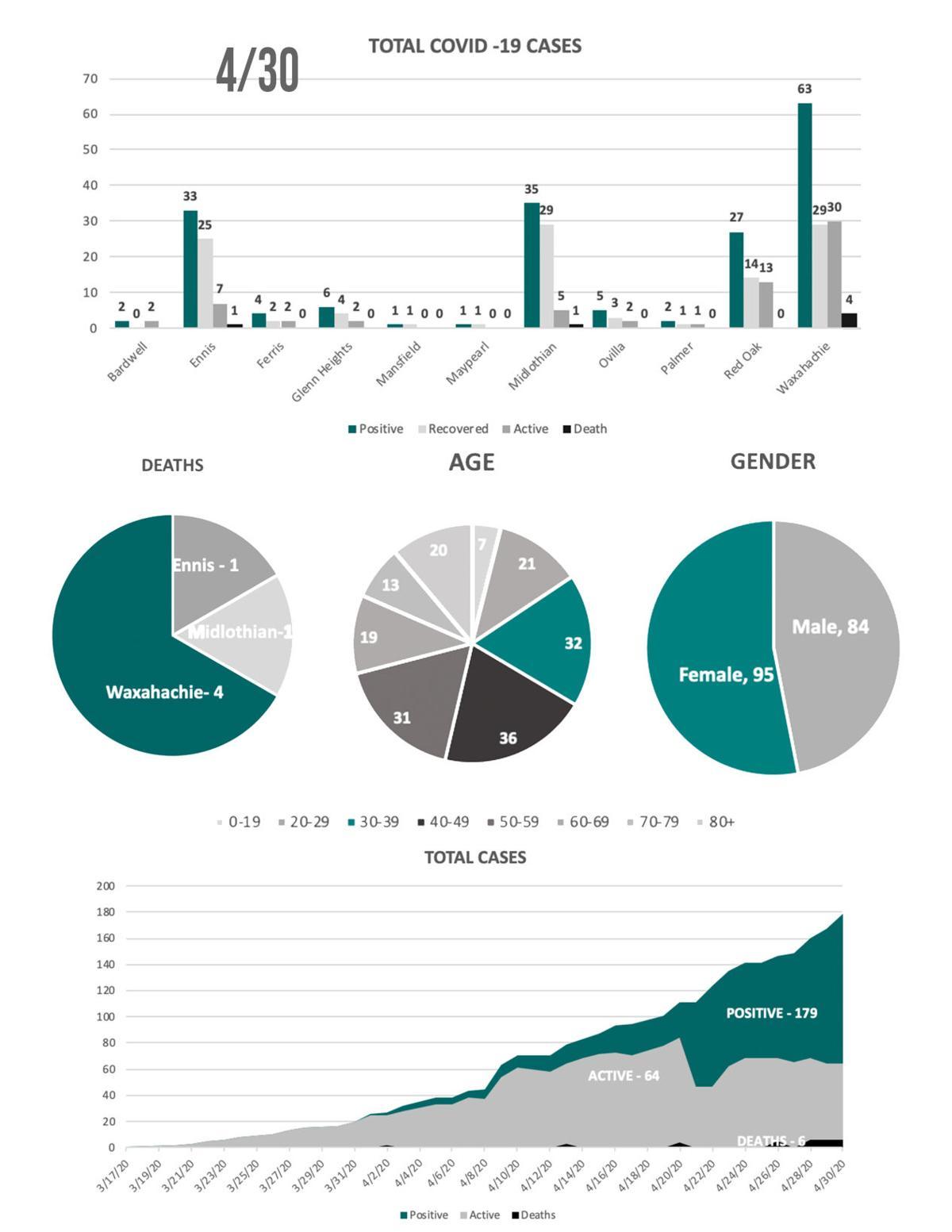 4-30 COVID19 Charts.jpg