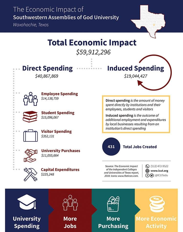 SAGU's Economic Impact