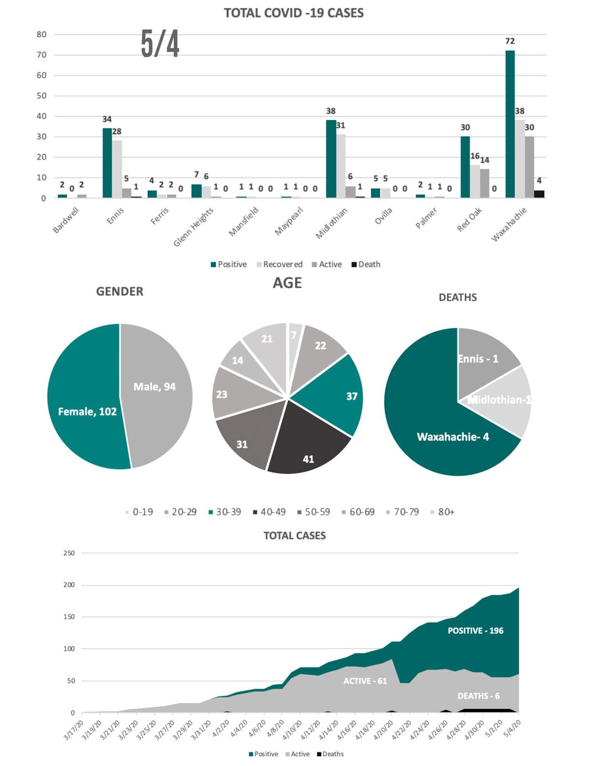5-4 COVID19 Charts.jpg