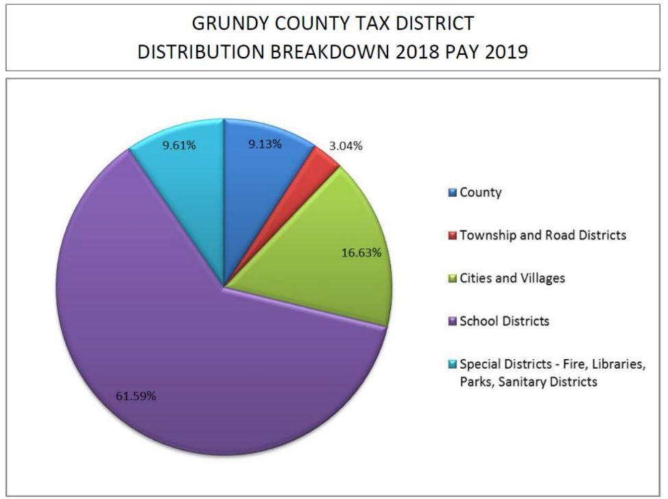 photo from Grundy County Board Chairman Chris Balkema