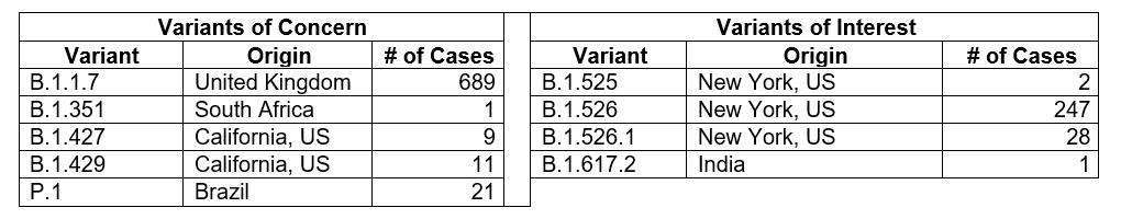 COVID-19 virus variants 052421