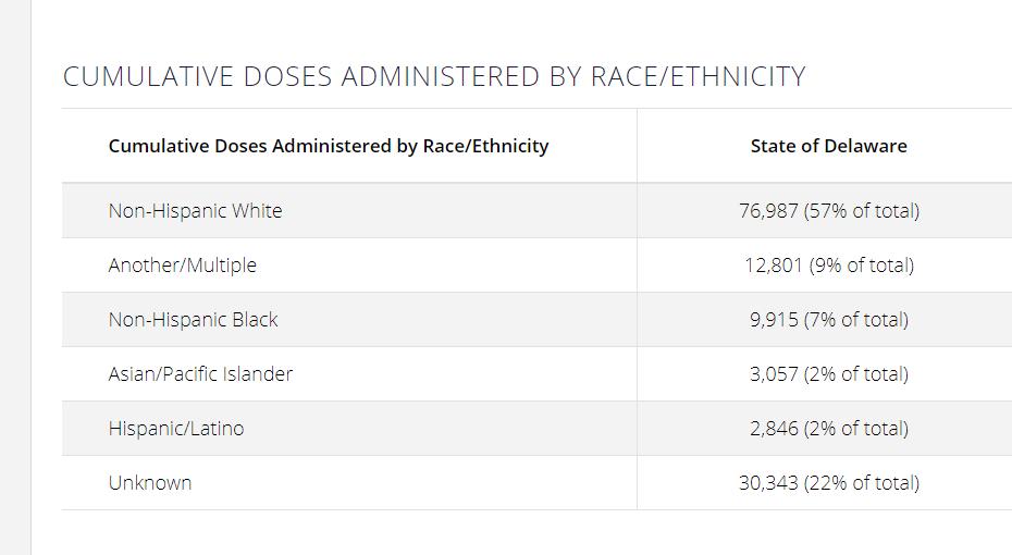 Race data vaccines 021221
