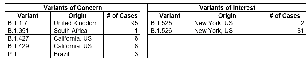 COVID-19 variants as of 04/16/21