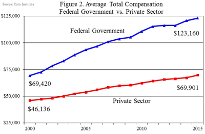 Total compensation, Federal Government vs. Private Sector