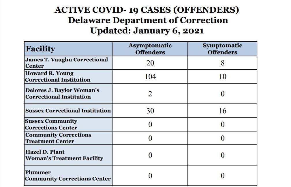 COVID prisons Jan. 6, 2021