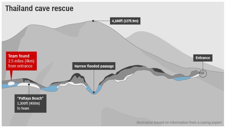 thailand cave rescue diagram | | wdel.com  wdel.com