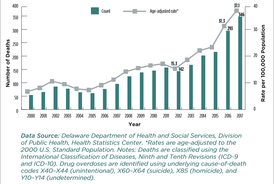 DPH number of overdose deaths
