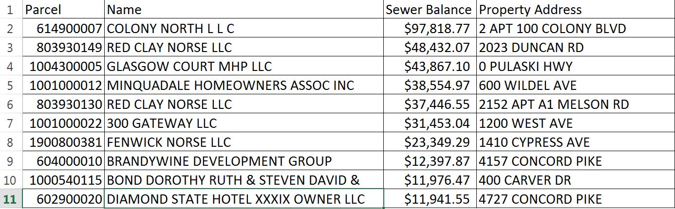 Top 10 NCC Sewer Delinquencies 010219