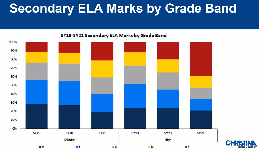 ELA Grades - Christina School District, January 2021