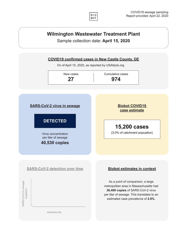 Biobot wastewater covid-19 coronavirus report