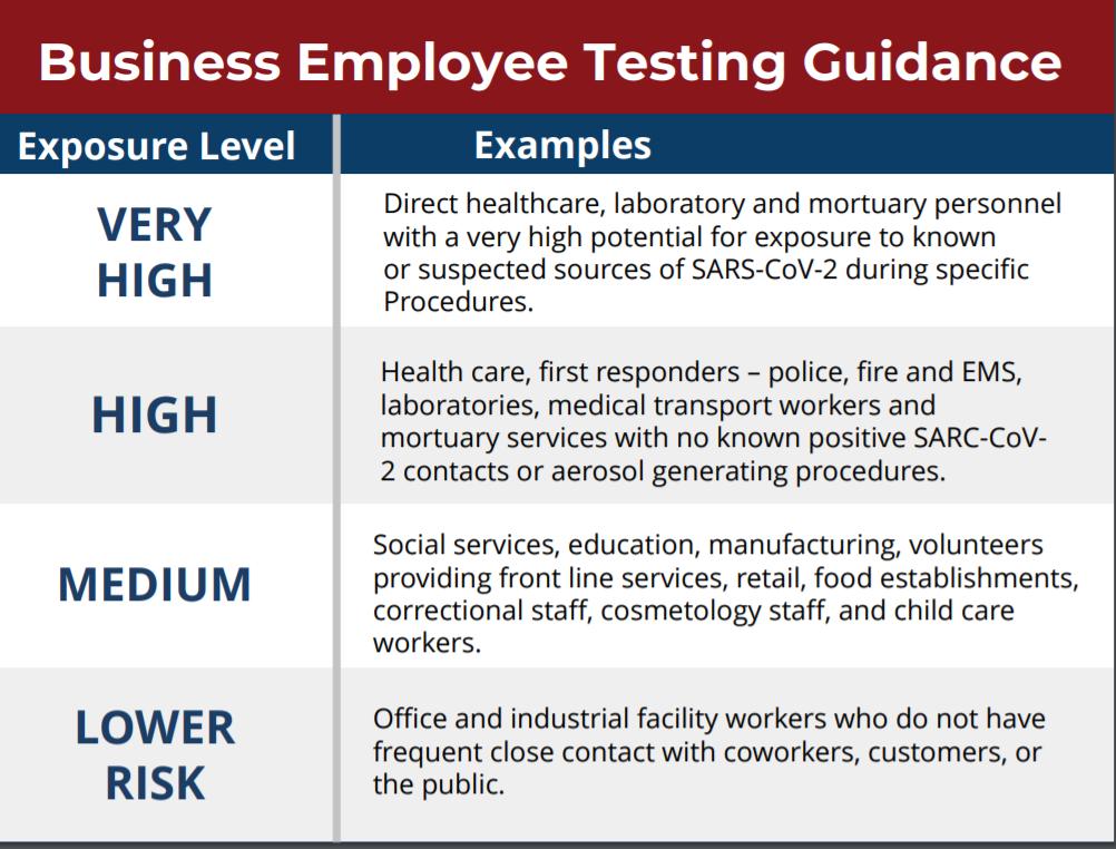Business Employee Testing  052620