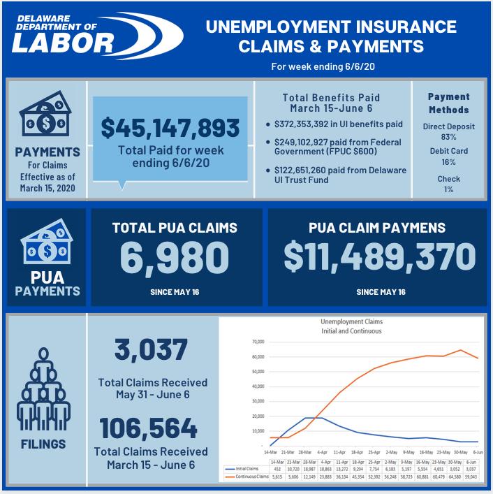 Unemployment claims 6-11