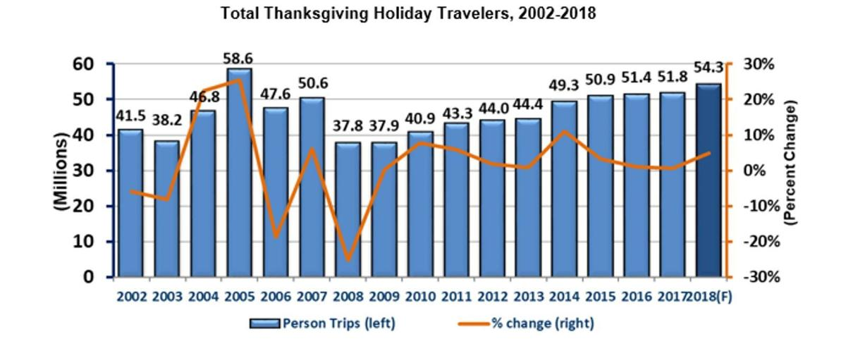 Thanksgiving Travel 2018