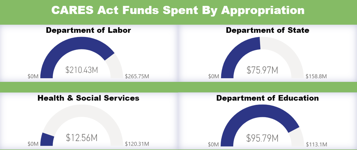 Auditor CARES Act funds tracker