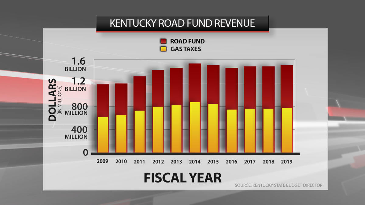 Kentucky road fund revenues