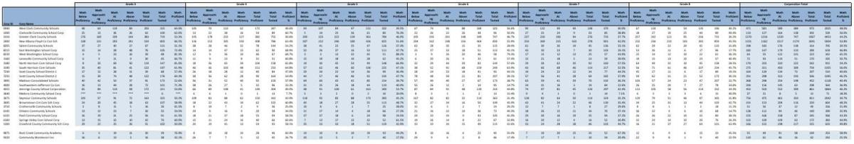 Southern Indiana math results by district.pdf