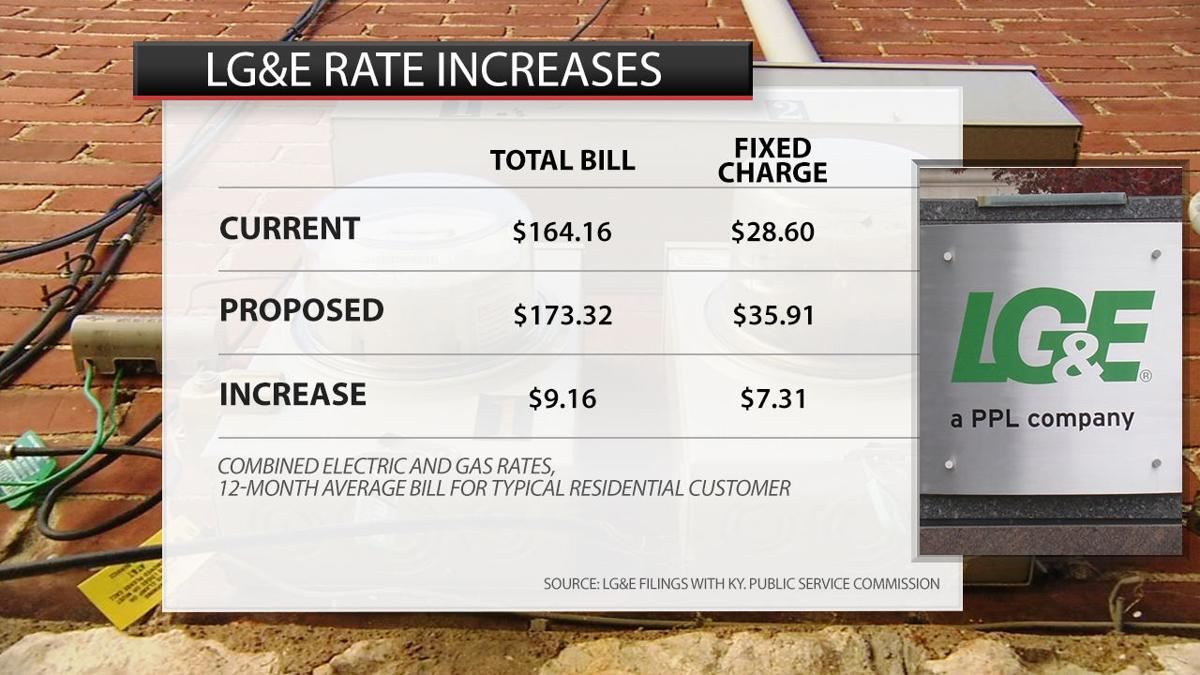 LG&E 2019 rate increases as proposed