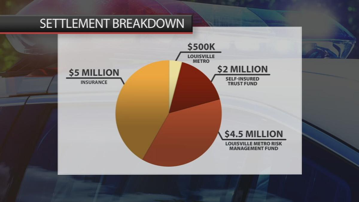 Breakdown of Breonna Taylor's wrongful death settlement payment