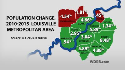 SUNDAY EDITION | Population dips in three Louisville-area counties in decade's first half