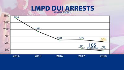 SUNDAY EDITION | DUI arrests cut in half since ride-sharing began in Louisville