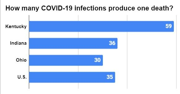 COVID-19 graphic, how many infections produce one death