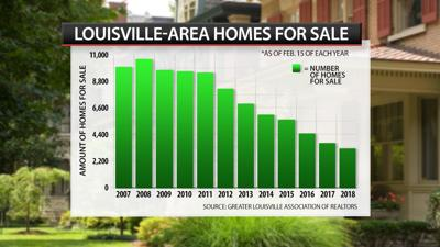 SUNDAY EDITION   Louisville home shortage persists as spring selling season begins