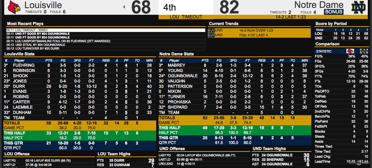 Louisville-Notre Dame box score