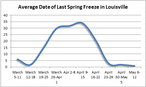last_spring_freeze_louisville.png