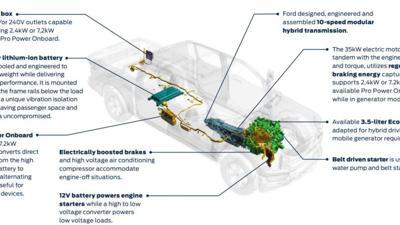 Ford F-150 Hybrid Diagram