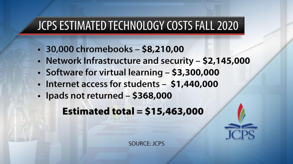 JCPS ESTIMATED TECHNOLOGY COSTS