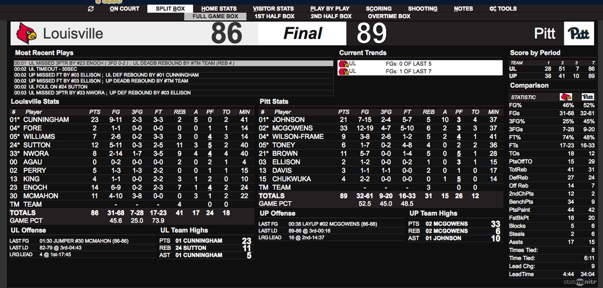 Louisville-Pittsburgh final stats