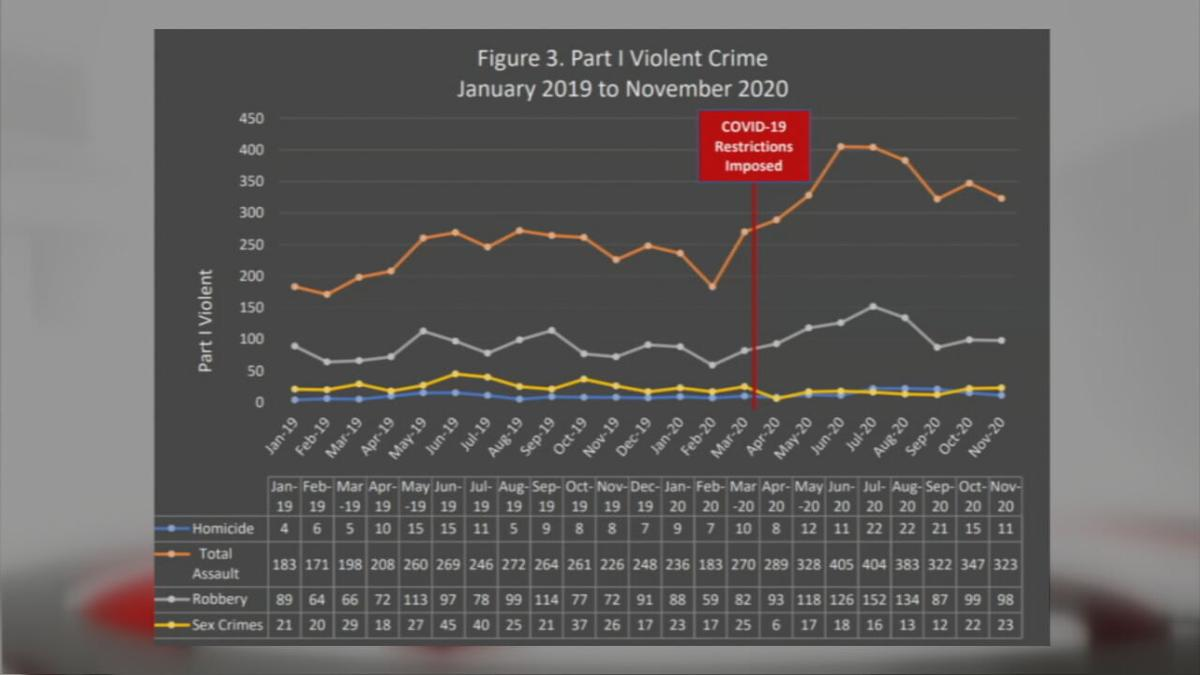 Findings from report on violent crime in Louisville