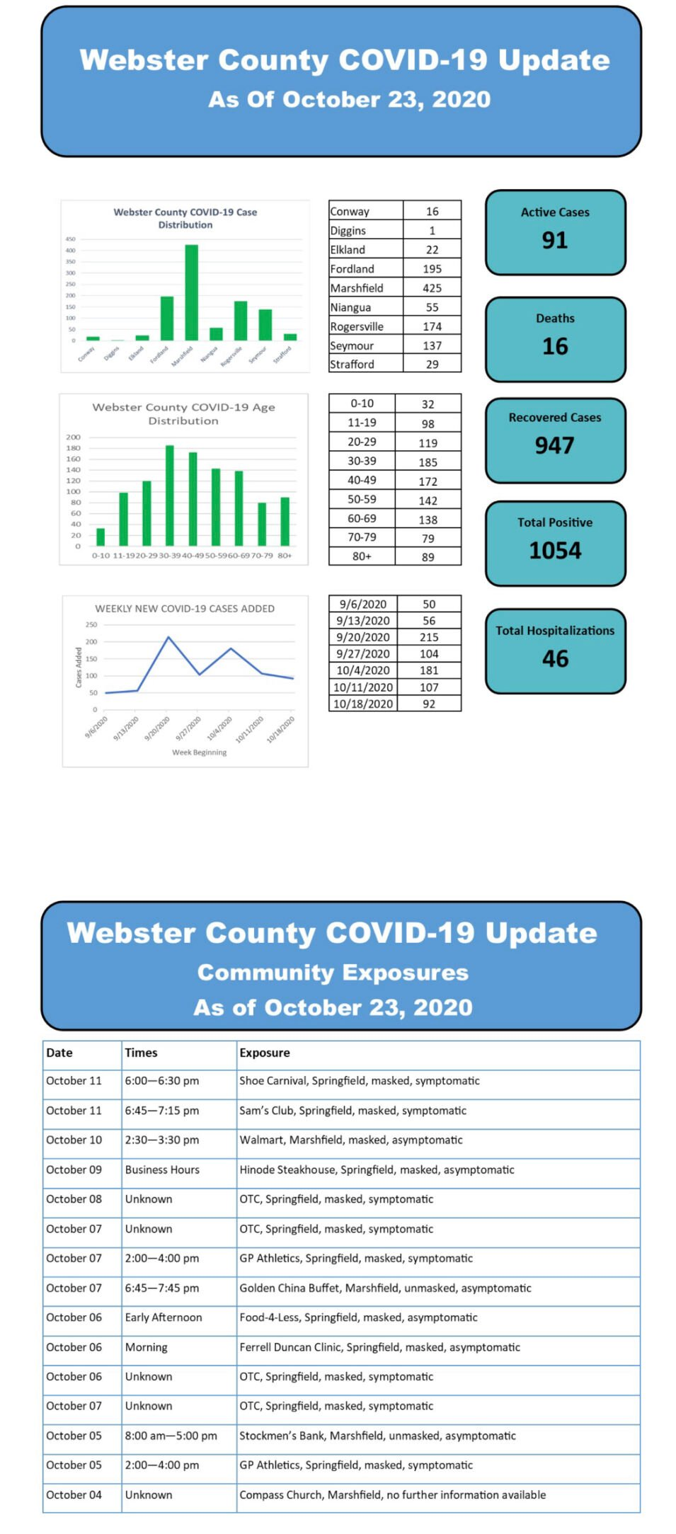 - COVID-19 cases Oct. 23 Webster Co.