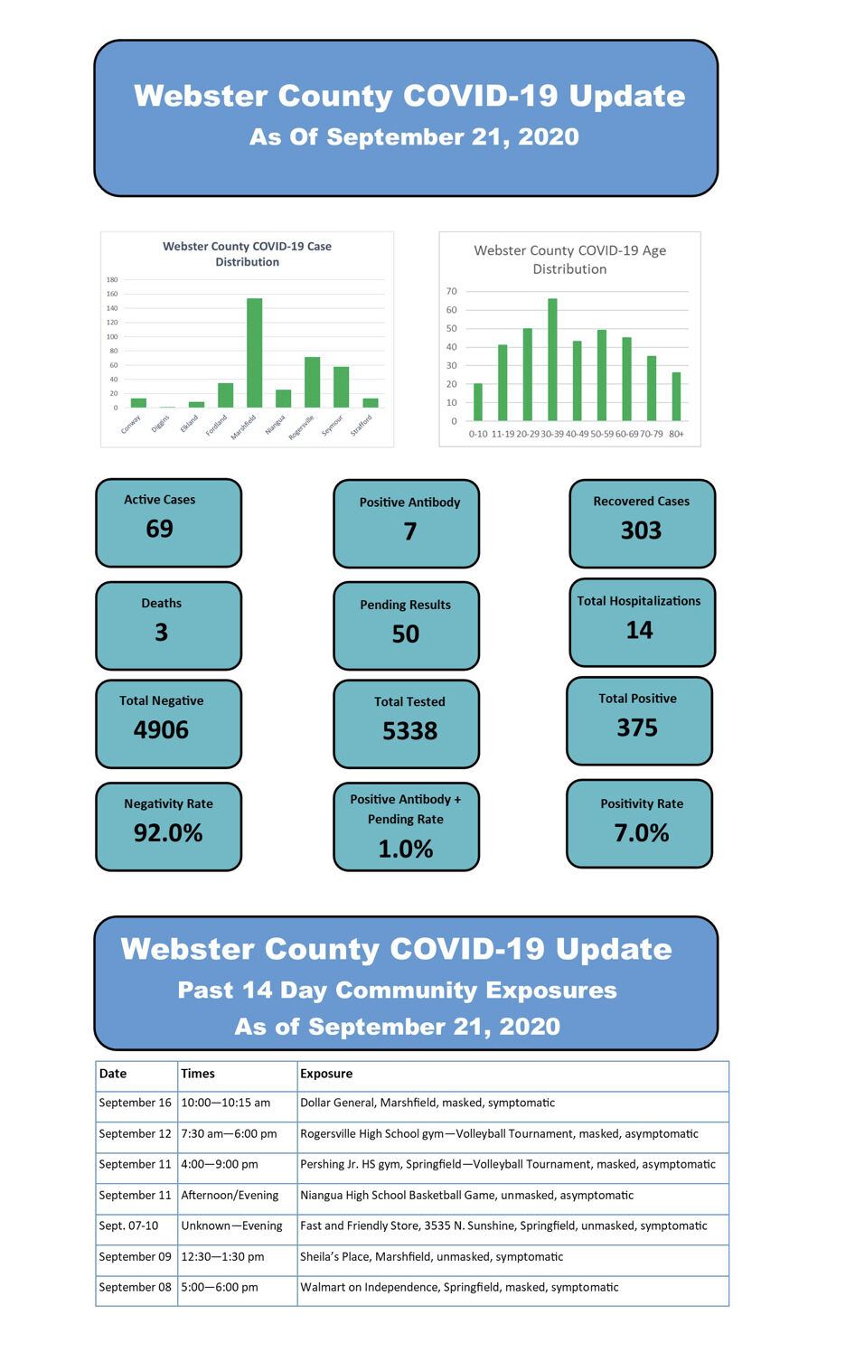- COVID-19 cases SEPT. 21 Web. Co.