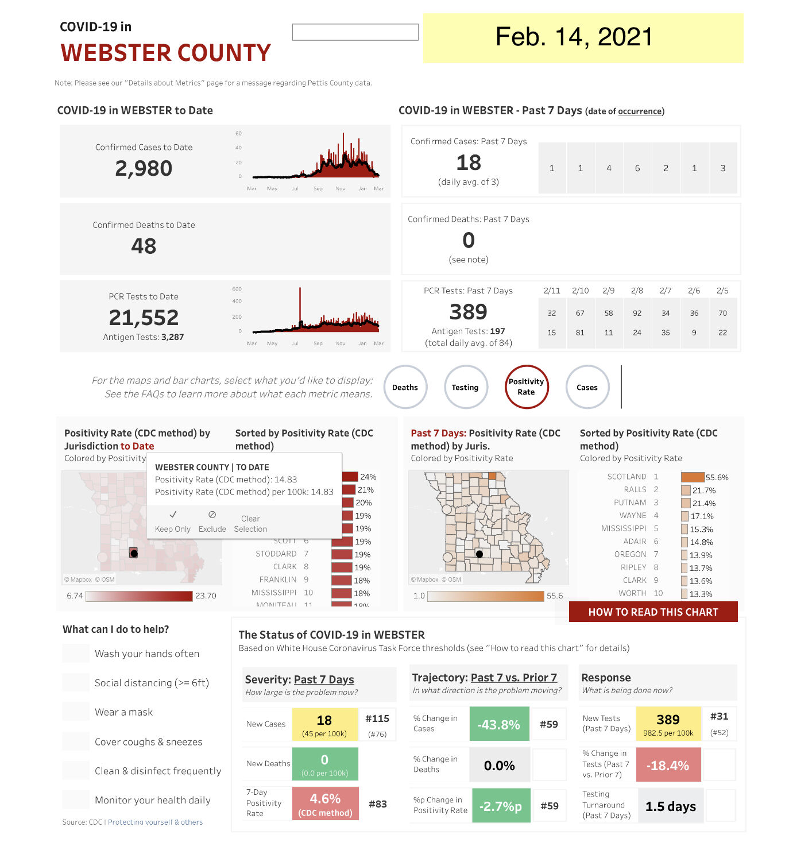 - COVID-19 cases Feb. 14 Web. Co. Mo. State