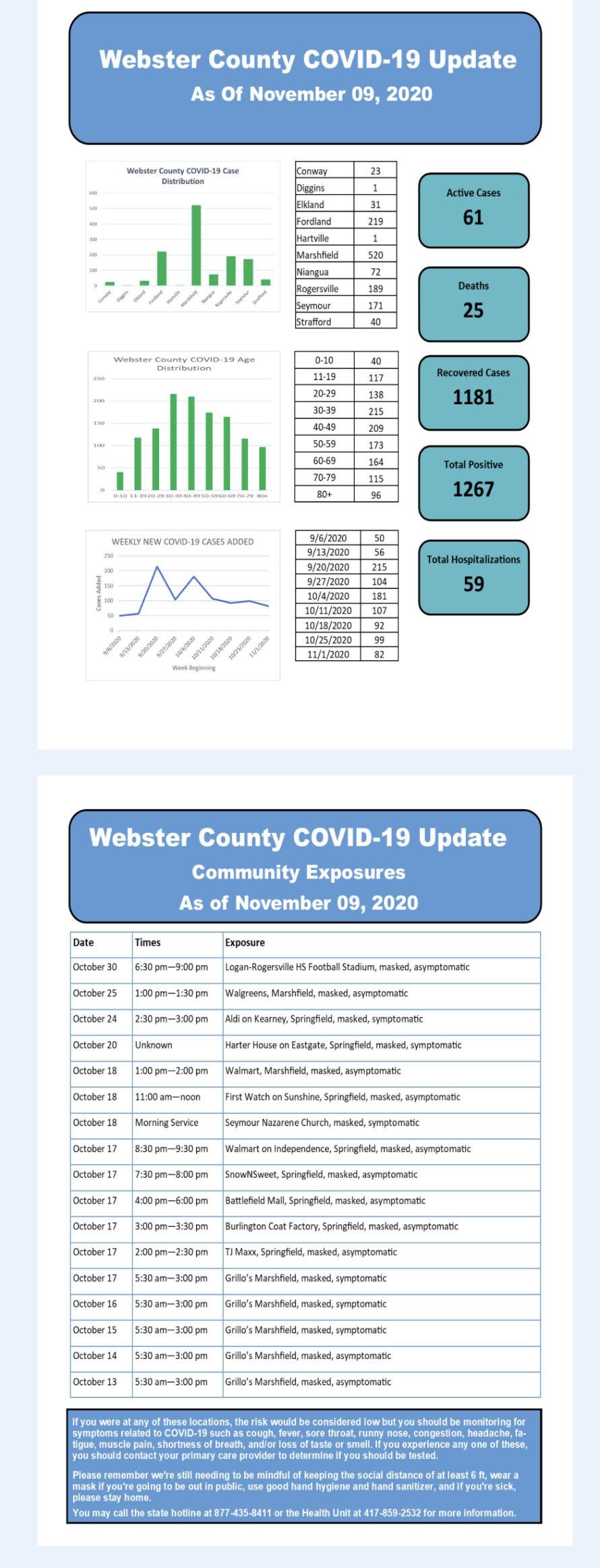- COVID-19 cases Nov. 9 Web. Co.