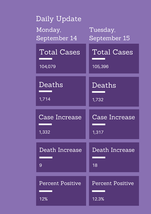 - COVID-19 cases Sept. 15 Mo. State