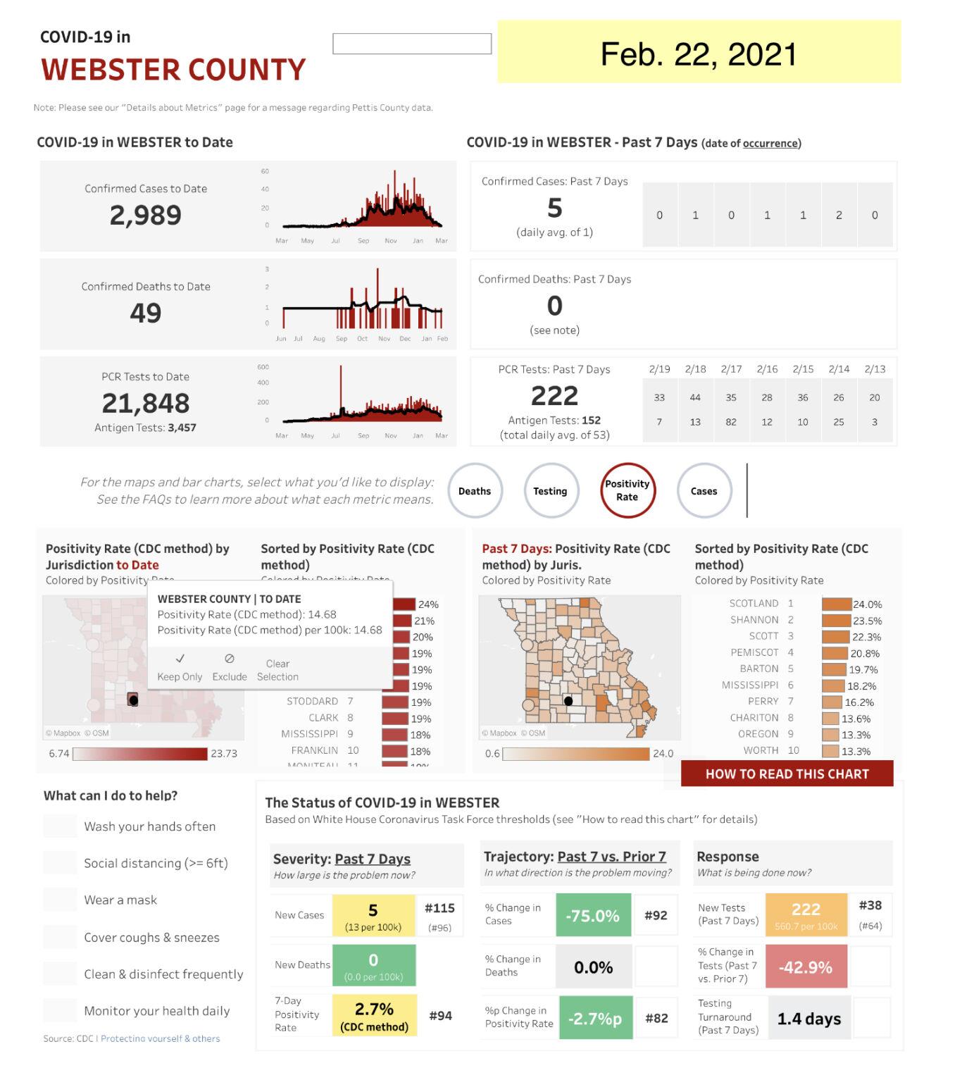 - COVID-19 cases Feb. 22, Web. Co. Mo. State