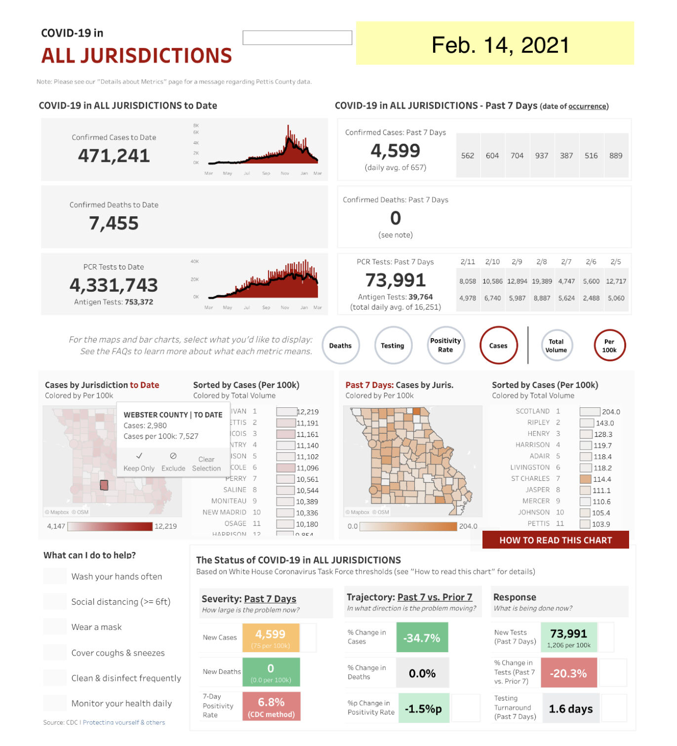 - COVID-19 cases Feb. 14 Mo. State