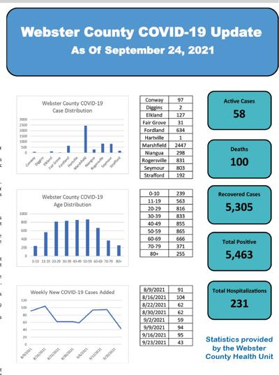 - COVID-19 case tally falls again