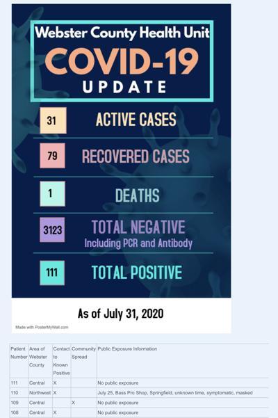- Covid-19 cases 108-111