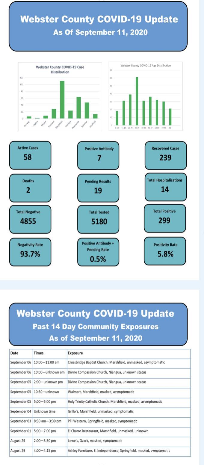 - COVID-19 cases Sept. 11 Web. Co.