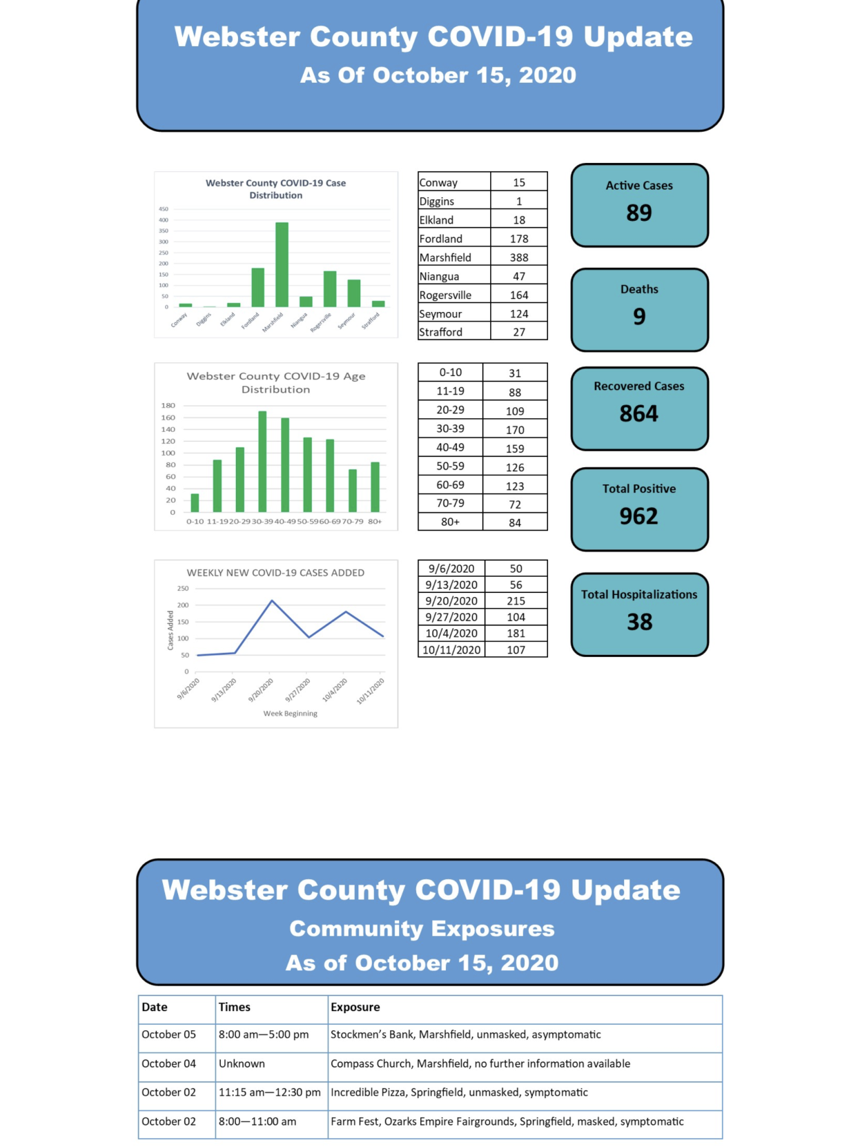 - COVID-19 cases Oct. 15 Webster Co.