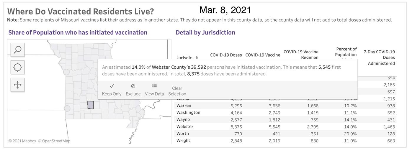 - COVID-19 Vaccinations in Missouri - Mar. 8, Webster County