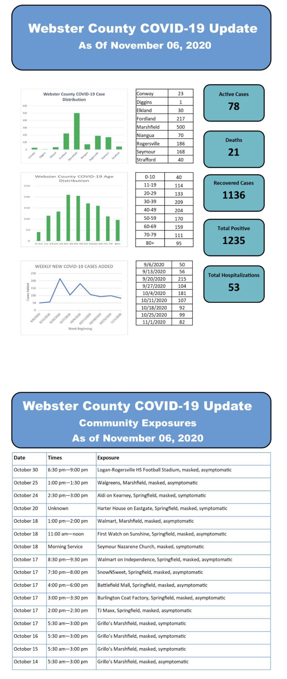 - COVID-19 cases Nov. 6 Web. Co.