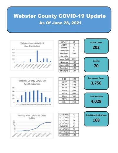- Webster County Health Unit numbers