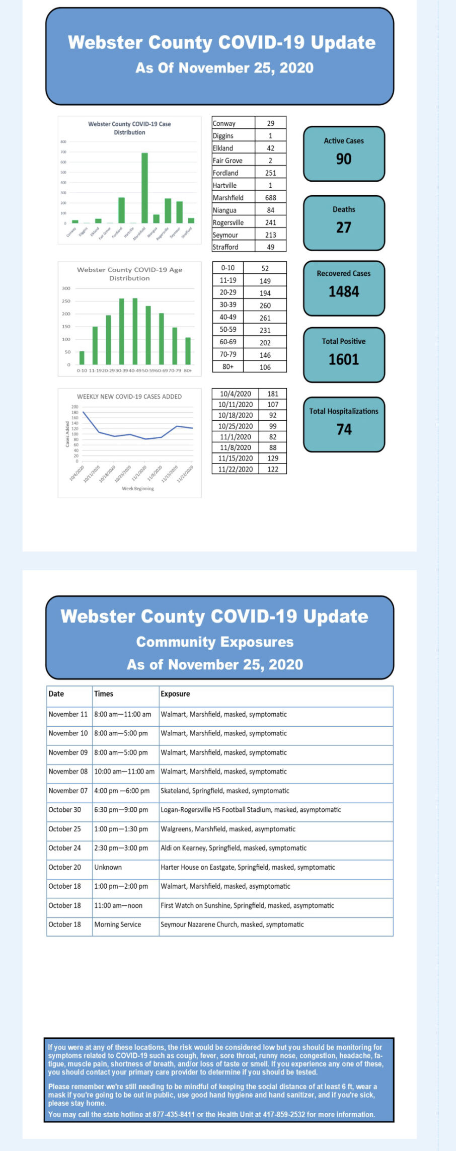- COVID-19 cases Nov. 25 Web. Co.