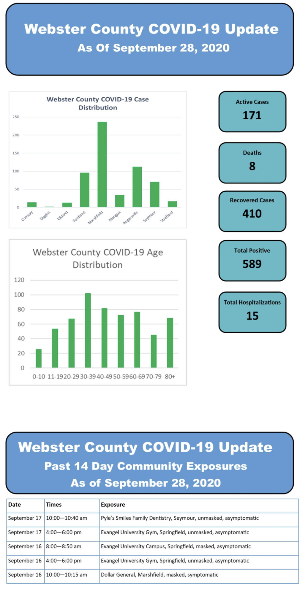 - COVID-19 cases Sept. 28 Webster County
